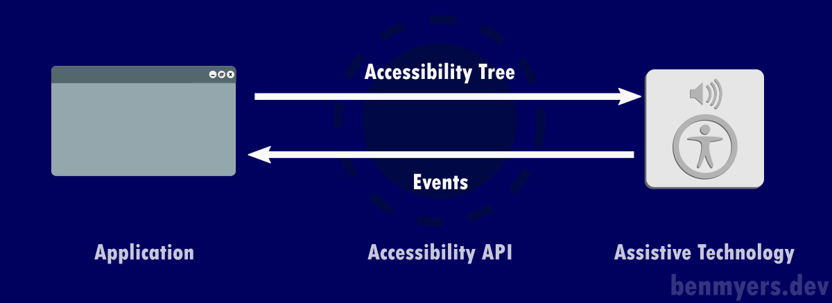 A diagram detailing the flow of the accessibility tree from application, through the accessibility API, to the assistive technology, and the flow of events from assistive technology, through the accessibility API, to the application.